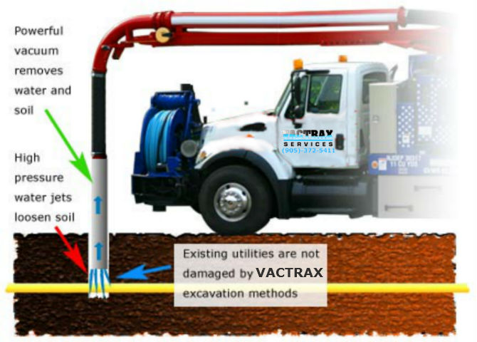 Hydrovac by VacTrax